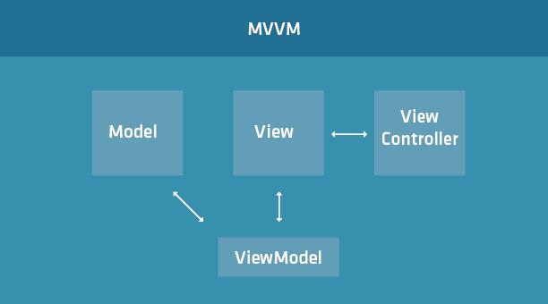 MVVM-v2-c